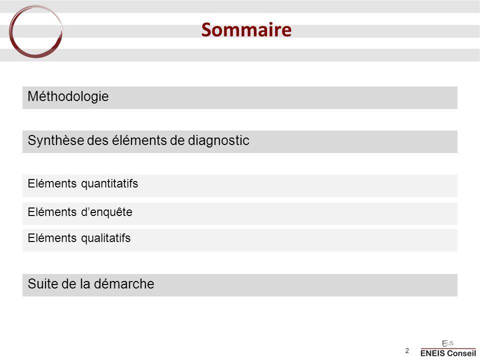 0,83 0,79 0,92 1,30 1,17 1,05 1,28 1,09 Taux déquipement en MAS + FAM pour 1000 habitants de 20 à 59 ans Plus de 1,2 Entre 1 et 1,2 Moins de 1 Pays-de-la-Loire : 1,14 habitants entre 20 et 59 ans France : 1,03 habitants entre 20 et 59 ans Equipement en FAM et MAS Taux déquipement en MAS + FAM pour 1000 habitants de 20 à 59 ans Source : STATISS, 1 er janvier 2008 Le deuxième taux le plus faible.