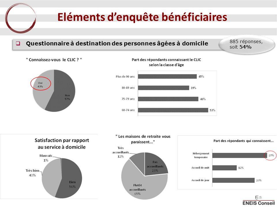 Questionnaire à destination des personnes âgées à domicile 885 réponses, soit 54% Eléments denquête bénéficiaires