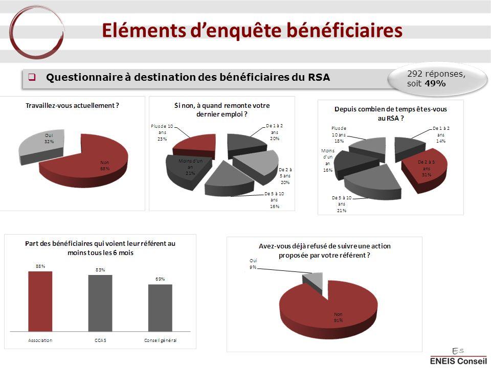 Questionnaire à destination des bénéficiaires du RSA 292 réponses, soit 49% Eléments denquête bénéficiaires