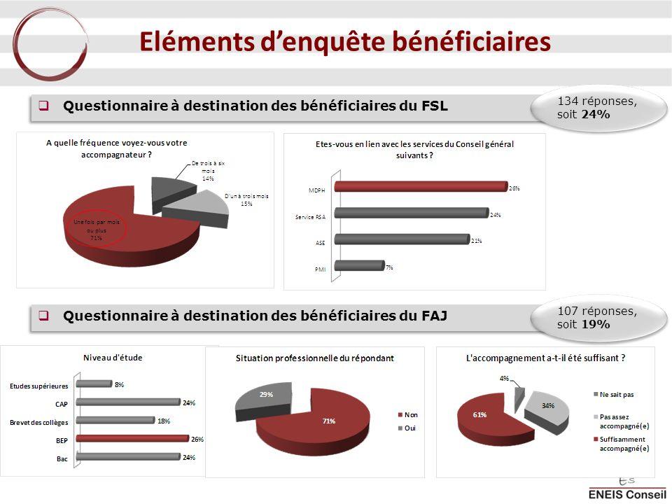 Questionnaire à destination des bénéficiaires du FSL 134 réponses, soit 24% Questionnaire à destination des bénéficiaires du FAJ 107 réponses, soit 19