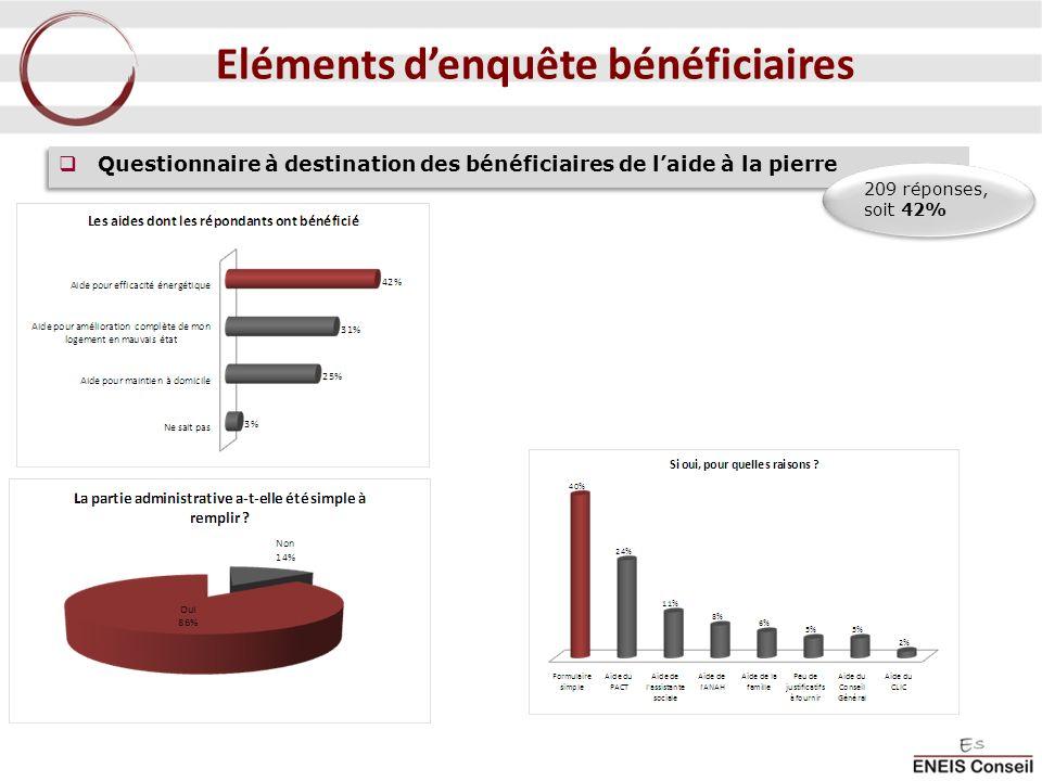 Questionnaire à destination des bénéficiaires de laide à la pierre 209 réponses, soit 42% Eléments denquête bénéficiaires