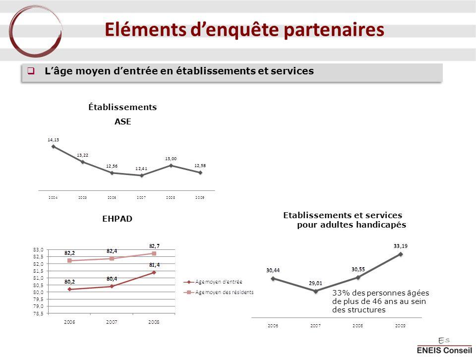 Eléments denquête partenaires Lâge moyen dentrée en établissements et services EHPAD 33% des personnes âgées de plus de 46 ans au sein des structures