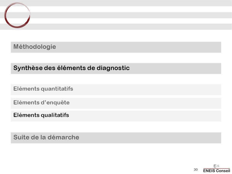 30 Méthodologie Synthèse des éléments de diagnostic Eléments quantitatifs Eléments denquête Eléments qualitatifs Suite de la démarche
