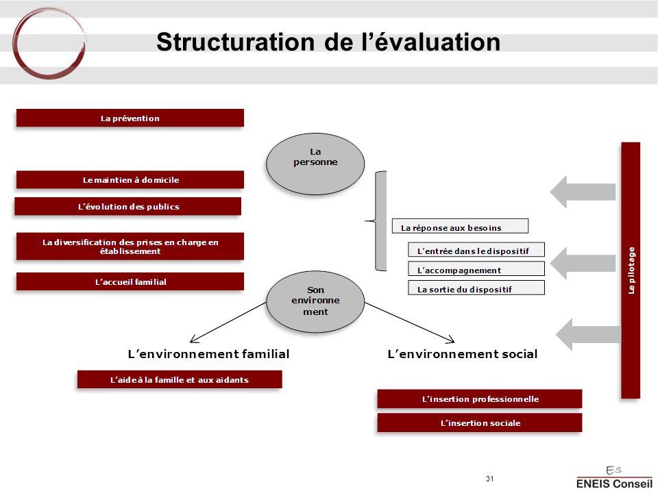Structuration de lévaluation 31