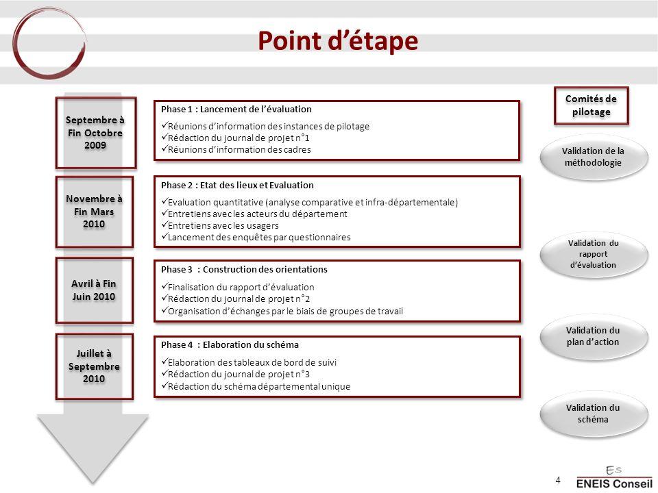 4 Phase 2 : Etat des lieux et Evaluation Evaluation quantitative (analyse comparative et infra-départementale) Entretiens avec les acteurs du départem