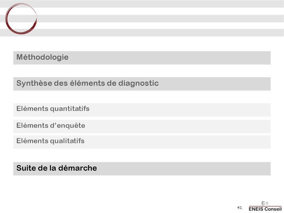 41 Méthodologie Synthèse des éléments de diagnostic Eléments quantitatifs Eléments denquête Eléments qualitatifs Suite de la démarche