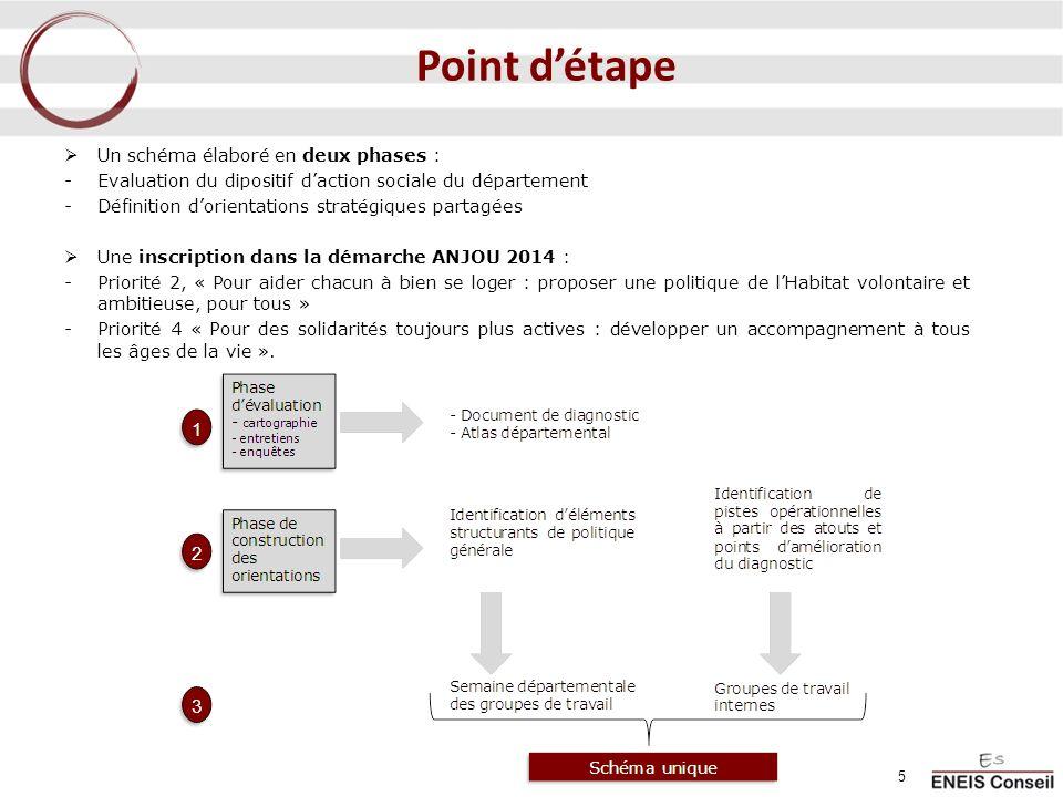 5 Un schéma élaboré en deux phases : -Evaluation du dipositif daction sociale du département -Définition dorientations stratégiques partagées Une insc