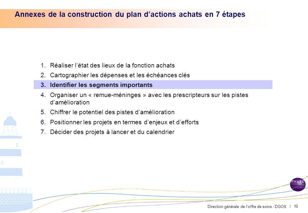 Direction générale de loffre de soins - DGOS | 9 Exemple du CH Avignon – Lensemble des gains pourraient être capturés en partie dès 2012, avec effet a