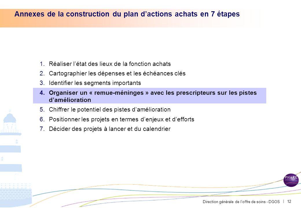 Direction générale de loffre de soins - DGOS | 11 Exemple du CH Avignon – Les segments dachats à caractère médical ont fait lobjet dune analyse détail