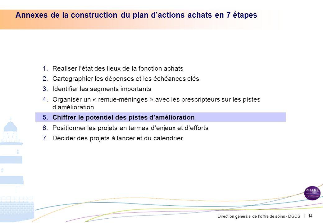 Direction générale de loffre de soins - DGOS | 13 Exemple du CH Avignon – Leviers damélioration identifiés suite aux rencontres avec les prescripteurs