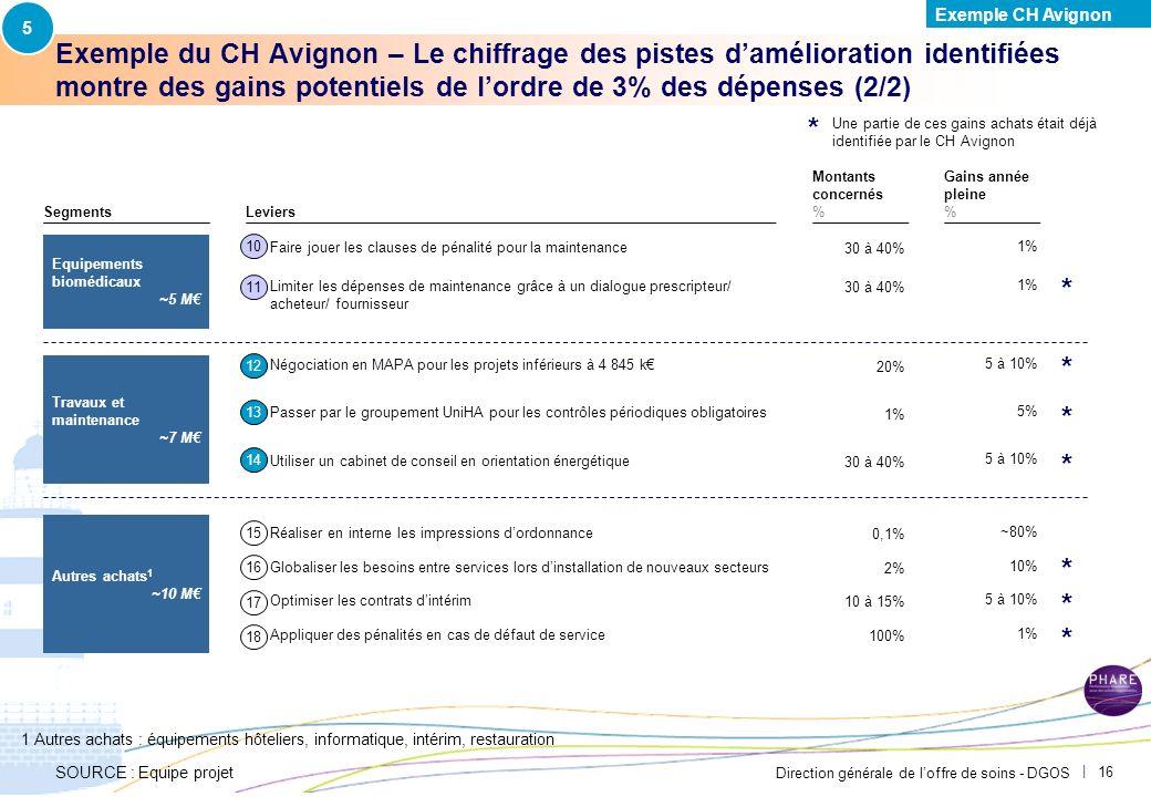 Direction générale de loffre de soins - DGOS | 15 Exemple du CH Avignon – Le chiffrage des pistes damélioration identifiées montre des gains potentiel