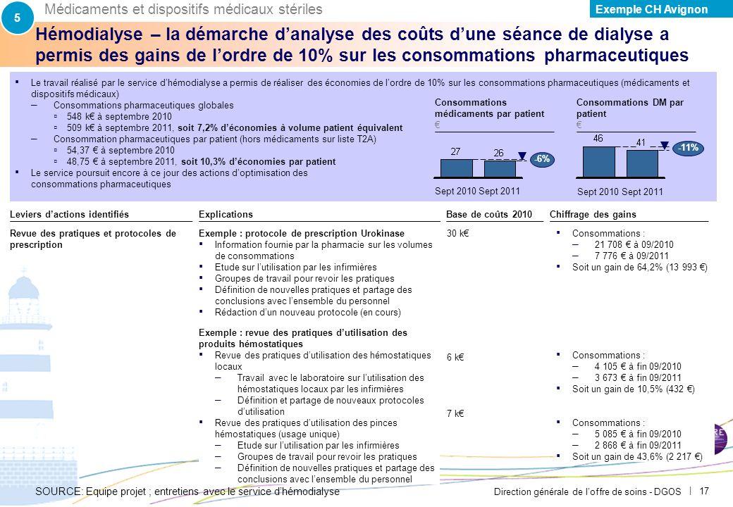 Direction générale de loffre de soins - DGOS | 16 Exemple du CH Avignon – Le chiffrage des pistes damélioration identifiées montre des gains potentiel