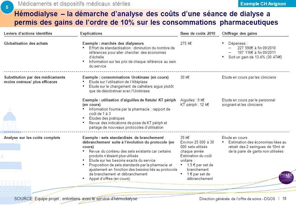 Direction générale de loffre de soins - DGOS | 17 Hémodialyse – la démarche danalyse des coûts dune séance de dialyse a permis des gains de lordre de