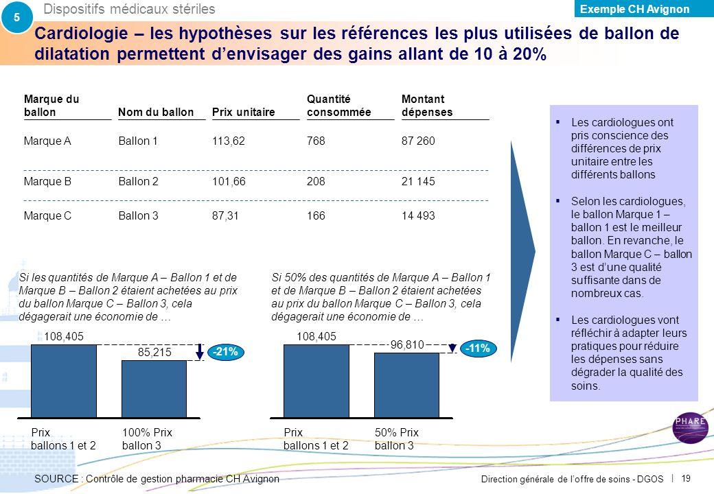 Direction générale de loffre de soins - DGOS | 18 35 k Environ 25 000 à 30 000 sets utilisés chaque année Estimation du coût unitaire : 1,5 par set de