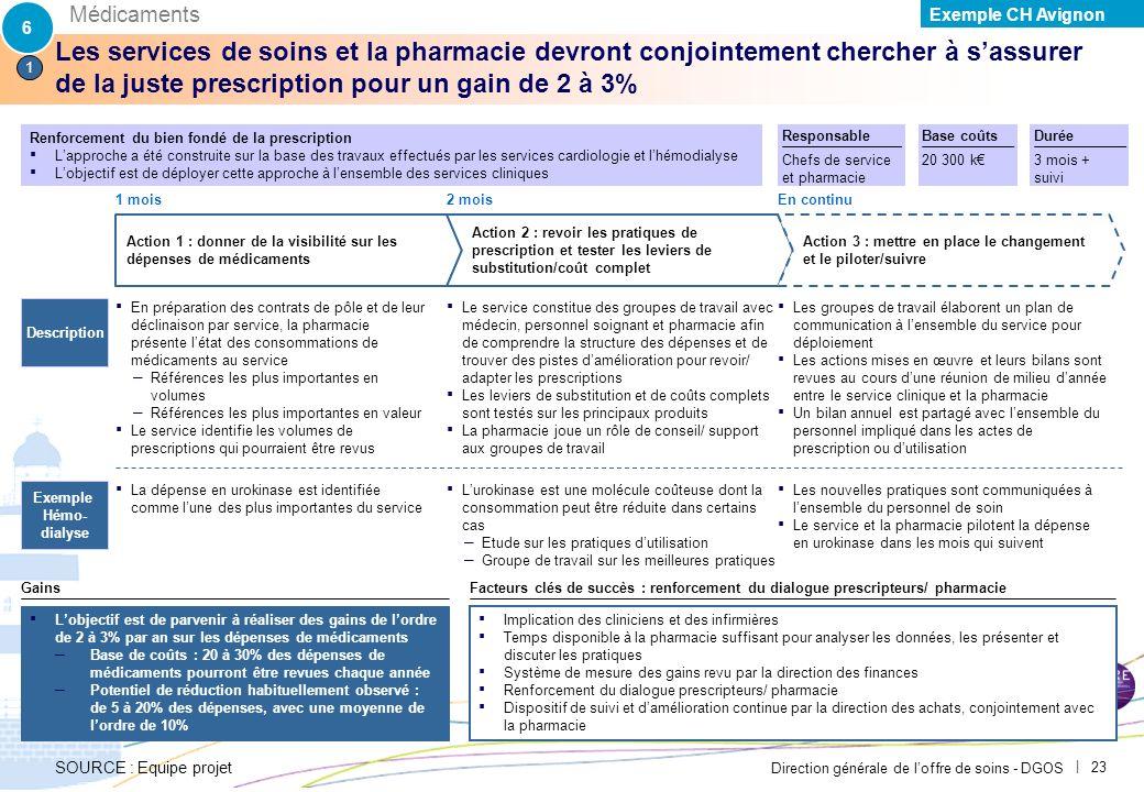 Direction générale de loffre de soins - DGOS | 22 Exemple du CH Avignon – Détails des actions placées sur la matrice de priorisation SOURCE : Equipe p