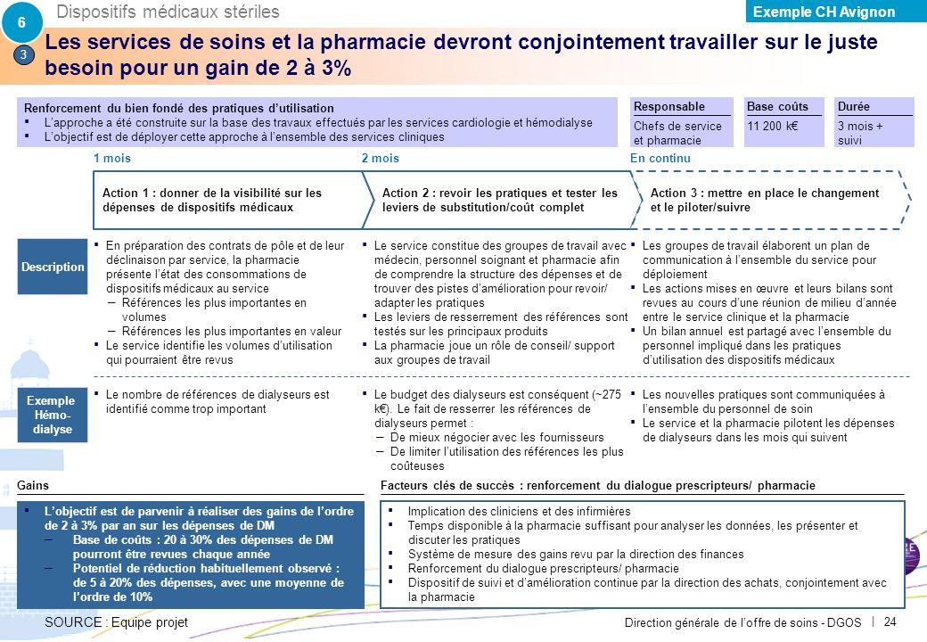 Direction générale de loffre de soins - DGOS | 23 Les services de soins et la pharmacie devront conjointement chercher à sassurer de la juste prescrip
