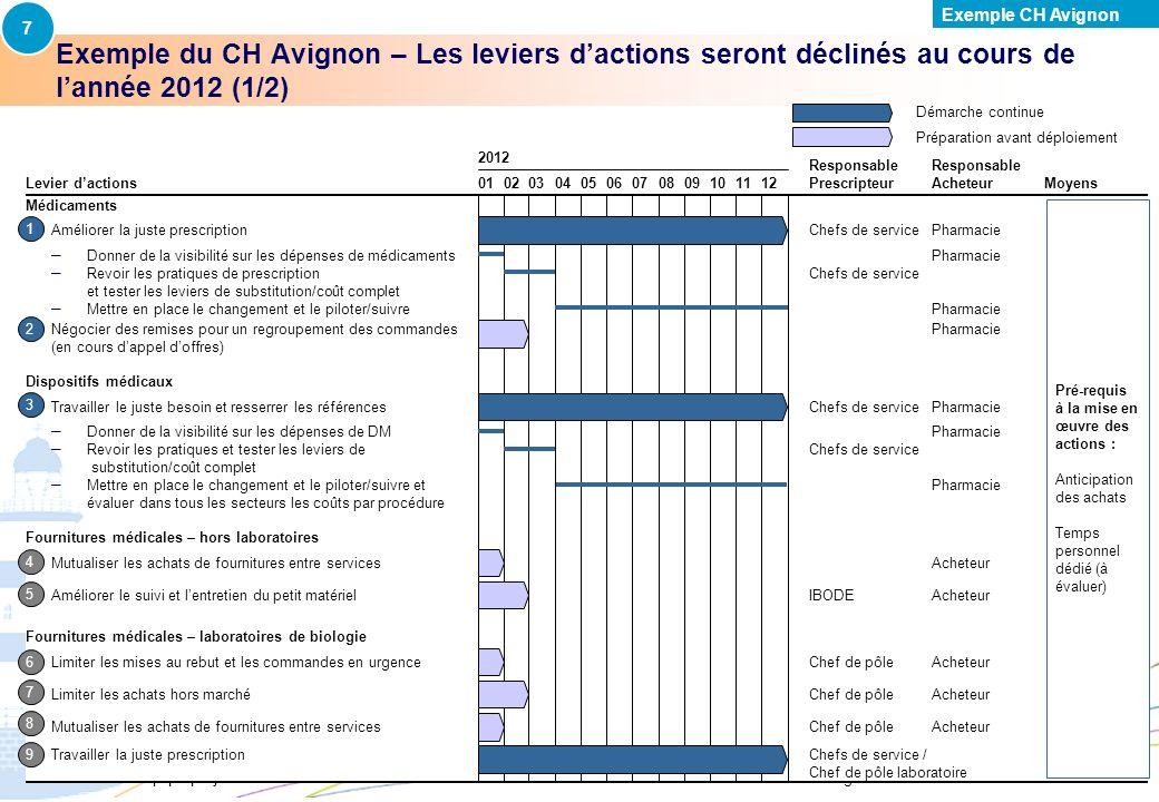 Direction générale de loffre de soins - DGOS | 25 1.Réaliser létat des lieux de la fonction achats 2.Cartographier les dépenses et les échéances clés