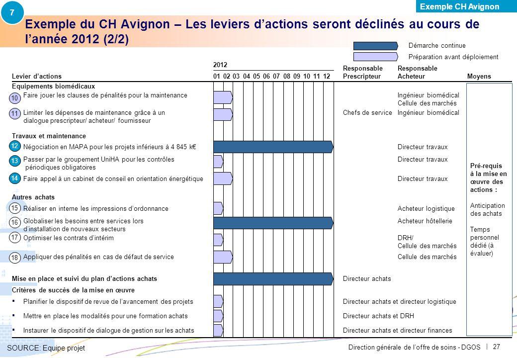 Direction générale de loffre de soins - DGOS | 26 Exemple du CH Avignon – Les leviers dactions seront déclinés au cours de lannée 2012 (1/2) SOURCE: E