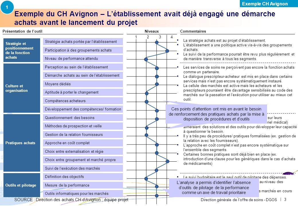 Direction générale de loffre de soins - DGOS | 3 Exemple du CH Avignon – Létablissement avait déjà engagé une démarche achats avant le lancement du projet 1234 Niveaux Présentation de loutilCommentaires La stratégie achats est au projet détablissement.