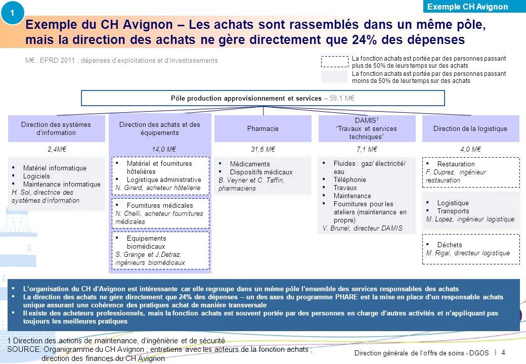 Direction générale de loffre de soins - DGOS | 3 Exemple du CH Avignon – Létablissement avait déjà engagé une démarche achats avant le lancement du pr