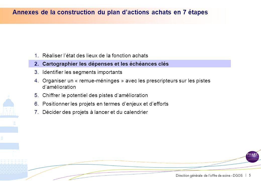 Direction générale de loffre de soins - DGOS | 4 31,6 M14,0 M2,4M7,1 M4,0 M Exemple du CH Avignon – Les achats sont rassemblés dans un même pôle, mais