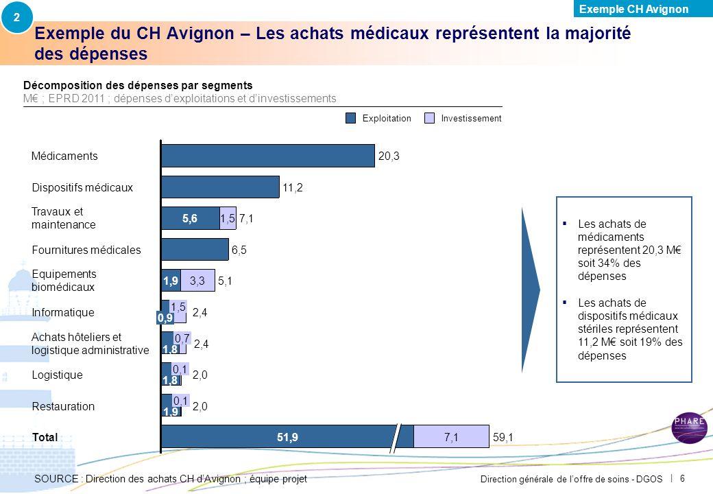Direction générale de loffre de soins - DGOS | 6 Exemple du CH Avignon – Les achats médicaux représentent la majorité des dépenses SOURCE : Direction des achats CH dAvignon ; équipe projet Les achats de médicaments représentent 20,3 M soit 34% des dépenses Les achats de dispositifs médicaux stériles représentent 11,2 M soit 19% des dépenses 0,7 Informatique2,4 0,9 1,5 Equipements biomédicauxEquipements biomédicauxEquipements biomédicauxEquipements biomédicaux 5,11,93,3 Fournitures médicales6,5 Travaux et maintenanceTravaux et maintenanceTravaux et maintenanceTravaux et maintenance 7,15,61,5 Dispositifs médicaux Médicaments20,3 Total59,151,97,1 Restauration2,0 1,9 0,1 Logistique2,0 1,8 0,1 Achats hôteliers et logistique administrativeAchats hôteliers et logistique administrativeAchats hôteliers et logistique administrativeAchats hôteliers et logistique administrative 2,4 1,8 11,2 Décomposition des dépenses par segments M ; EPRD 2011 ; dépenses dexploitations et dinvestissements ExploitationInvestissement 2 Exemple CH Avignon