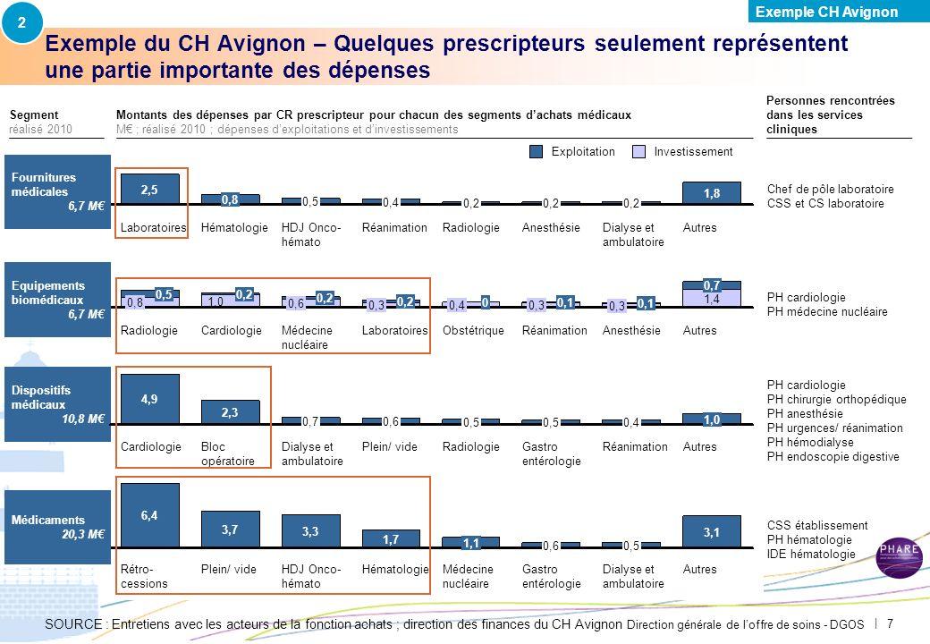 Direction générale de loffre de soins - DGOS | 7 Exemple du CH Avignon – Quelques prescripteurs seulement représentent une partie importante des dépenses SOURCE : Entretiens avec les acteurs de la fonction achats ; direction des finances du CH Avignon Autres 1,8 Dialyse et ambulatoire 0,2 Anesthésie 0,2 Radiologie 0,2 Réanimation 0,4 HDJ Onco-hémato 0,5 Hématologie 0,8 Laboratoires 2,5 Fournitures médicales 6,7 M Autres 1,4 0,7 Anesthésie 0,3 0,1 Réanimation 0,3 0,1 Obstétrique 0,4 0 Laboratoires 0,3 0,2 Médecine nucléaire 0,6 0,2 Cardiologie 1,0 0,2 Radiologie 0,8 0,5 InvestissementExploitation Autres 3,1 Dialyse et ambulatoire 0,5 Gastro entérologieGastro entérologieGastro entérologieGastro entérologie 0,6 Médecine nucléaire 1,1 Hématologie 1,7 HDJ Onco-hémato 3,3 Plein/ vide 3,7 Rétro- cessionsRétro- cessionsRétro- cessionsRétro- cessions 6,4 Equipements biomédicaux 6,7 M Dispositifs médicaux 10,8 M Autres 1,0 Réanimation 0,4 Gastro entérologieGastro entérologieGastro entérologieGastro entérologie 0,5 Radiologie 0,5 Plein/ vide 0,6 Dialyse et ambulatoire 0,7 Bloc opératoireBloc opératoireBloc opératoireBloc opératoire 2,3 Cardiologie 4,9 Médicaments 20,3 M Segment réalisé 2010 Montants des dépenses par CR prescripteur pour chacun des segments dachats médicaux M ; réalisé 2010 ; dépenses dexploitations et dinvestissements Personnes rencontrées dans les services cliniques PH cardiologie PH chirurgie orthopédique PH anesthésie PH urgences/ réanimation PH hémodialyse PH endoscopie digestive Chef de pôle laboratoire CSS et CS laboratoire CSS établissement PH hématologie IDE hématologie PH cardiologie PH médecine nucléaire 2 Exemple CH Avignon