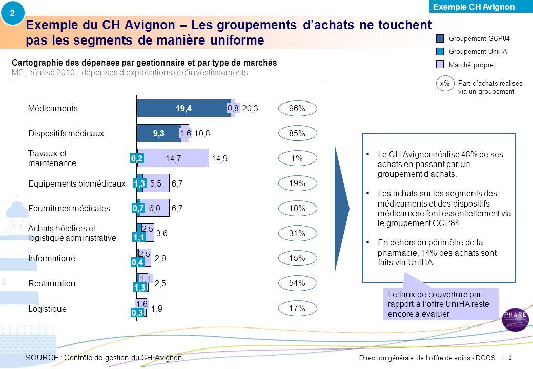 Direction générale de loffre de soins - DGOS | 8 Exemple du CH Avignon – Les groupements dachats ne touchent pas les segments de manière uniforme Le CH Avignon réalise 48% de ses achats en passant par un groupement dachats.