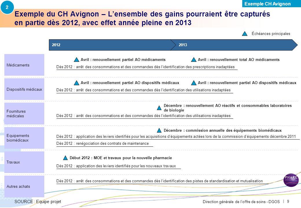 Direction générale de loffre de soins - DGOS | 8 Exemple du CH Avignon – Les groupements dachats ne touchent pas les segments de manière uniforme Le C