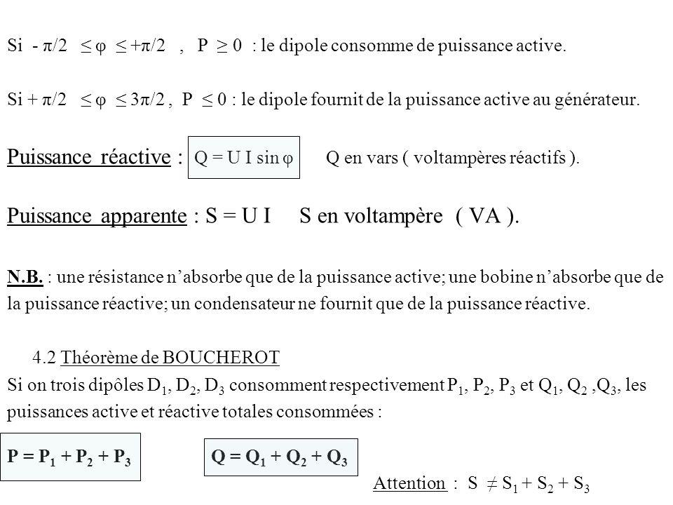 Si - π/2 φ +π/2, P 0 : le dipole consomme de puissance active. Si + π/2 φ 3π/2, P 0 : le dipole fournit de la puissance active au générateur. Puissanc