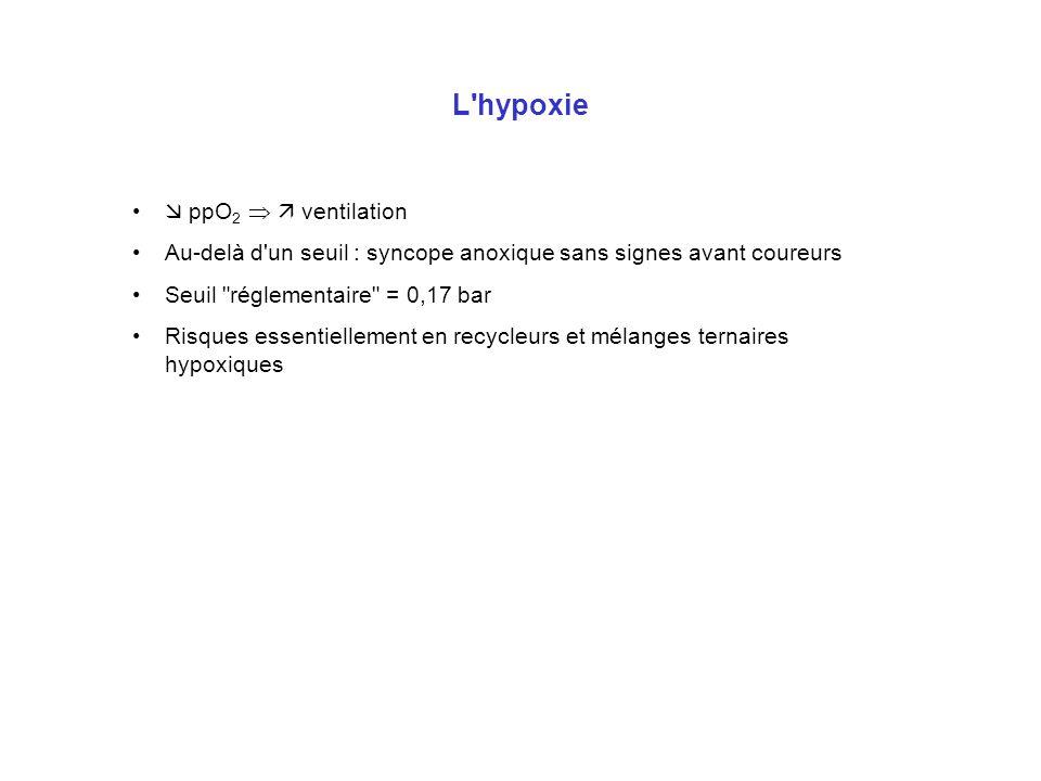 L'hypoxie ppO 2 ventilation Au-delà d'un seuil : syncope anoxique sans signes avant coureurs Seuil