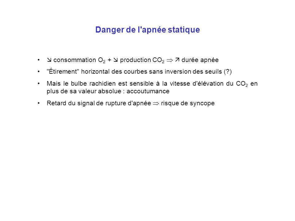 Danger de l'apnée statique consommation O 2 + production CO 2 durée apnée