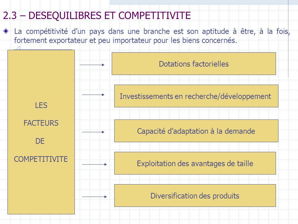 2.3 – DESEQUILIBRES ET COMPETITIVITE La compétitivité dun pays dans une branche est son aptitude à être, à la fois, fortement exportateur et peu impor
