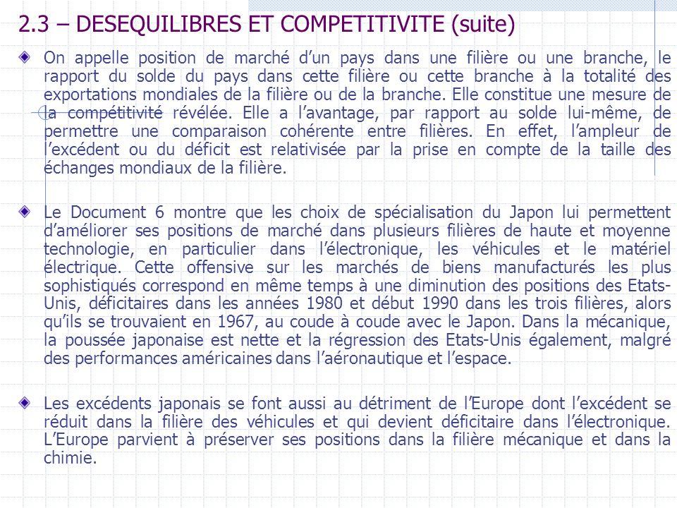 2.3 – DESEQUILIBRES ET COMPETITIVITE (suite) On appelle position de marché dun pays dans une filière ou une branche, le rapport du solde du pays dans