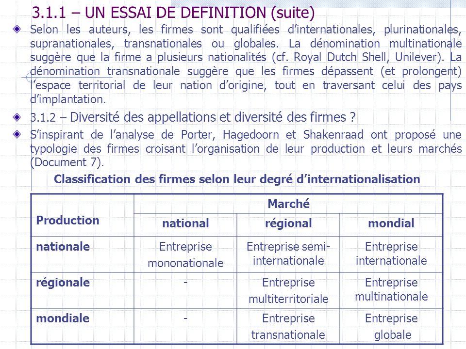 3.1.1 – UN ESSAI DE DEFINITION (suite) Selon les auteurs, les firmes sont qualifiées dinternationales, plurinationales, supranationales, transnational