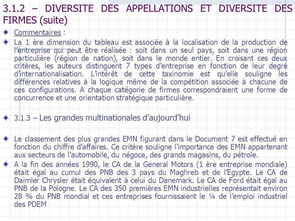 3.1.2 – DIVERSITE DES APPELLATIONS ET DIVERSITE DES FIRMES (suite) Commentaires : La 1 ère dimension du tableau est associée à la localisation de la p