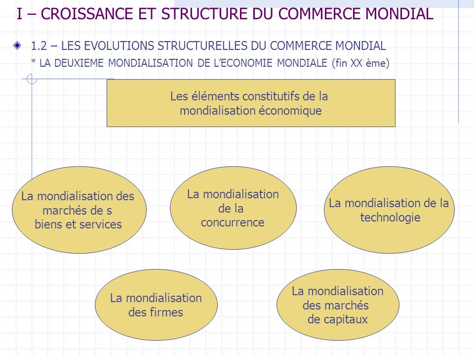 3.3.4 – LES MODES DIMPLANTATION SUR LE TERRITOIRE DACCUEIL (suite) Ces partenariats concernent aussi bien la commercialisation de produits (franchising) que la production ou la R/D.