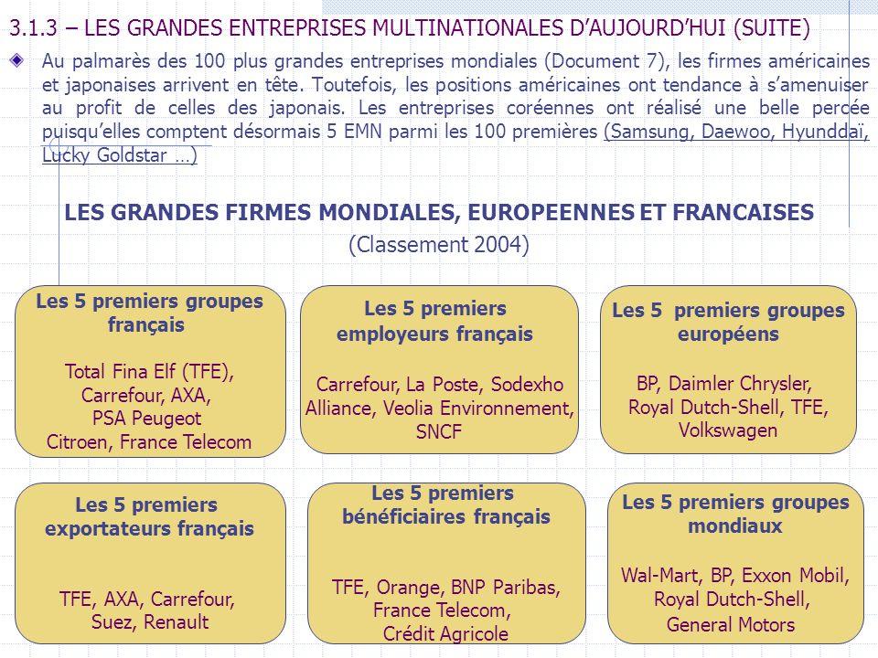 3.1.3 – LES GRANDES ENTREPRISES MULTINATIONALES DAUJOURDHUI (SUITE) Au palmarès des 100 plus grandes entreprises mondiales (Document 7), les firmes am