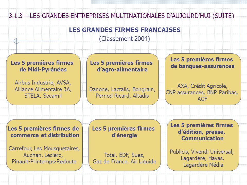 3.1.3 – LES GRANDES ENTREPRISES MULTINATIONALES DAUJOURDHUI (SUITE) LES GRANDES FIRMES FRANCAISES (Classement 2004) Les 5 premières firmes de Midi-Pyr