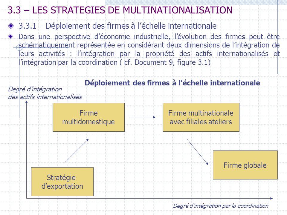 3.3 – LES STRATEGIES DE MULTINATIONALISATION 3.3.1 – Déploiement des firmes à léchelle internationale Dans une perspective déconomie industrielle, lév