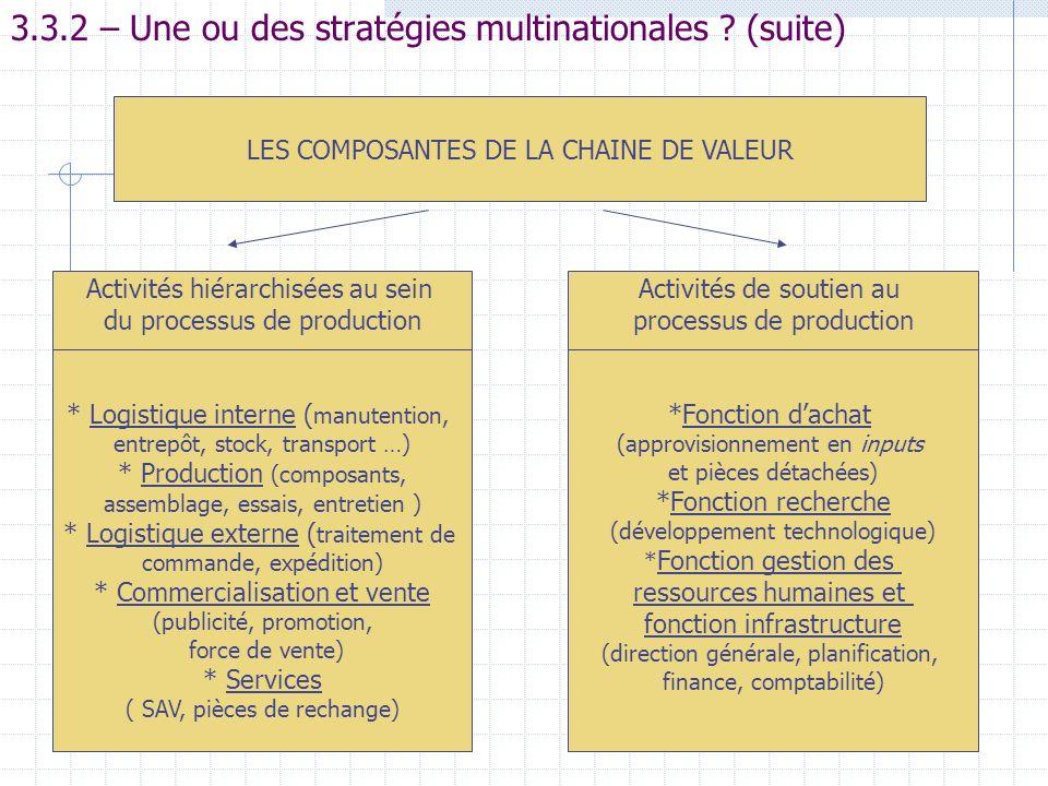 3.3.2 – Une ou des stratégies multinationales ? (suite) Activités de soutien au processus de production *Fonction dachat (approvisionnement en inputs