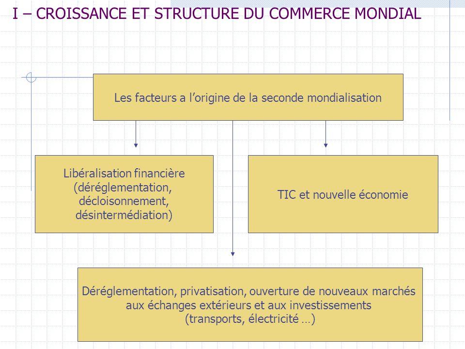 I – CROISSANCE ET STRUCTURE DU COMMERCE MONDIAL * LES EVOLUTIONS STRUCTURELLES PAR PRODUITS - Domination des produits manufacturés dans le commerce de marchandises : 73,8 % en 2004 - Augmentation sensible des combustibles et produits des industries extractives (14,4 %) - Diminution de la part des produits agricoles (8,8 %) * LES ECHANGE INTRABRANCHES - En 2000, le commerce intrabranche représentait 48 % du commerce extérieur du Japon; 68 % aux Etats-Unis, 72 % en Allemagne et 77 % en France * LES ECHANGES DE SERVICES 4 - Croissance rapide des services qui représentent le quart du commerce des marchandises - 2/3 de la production mondiale .