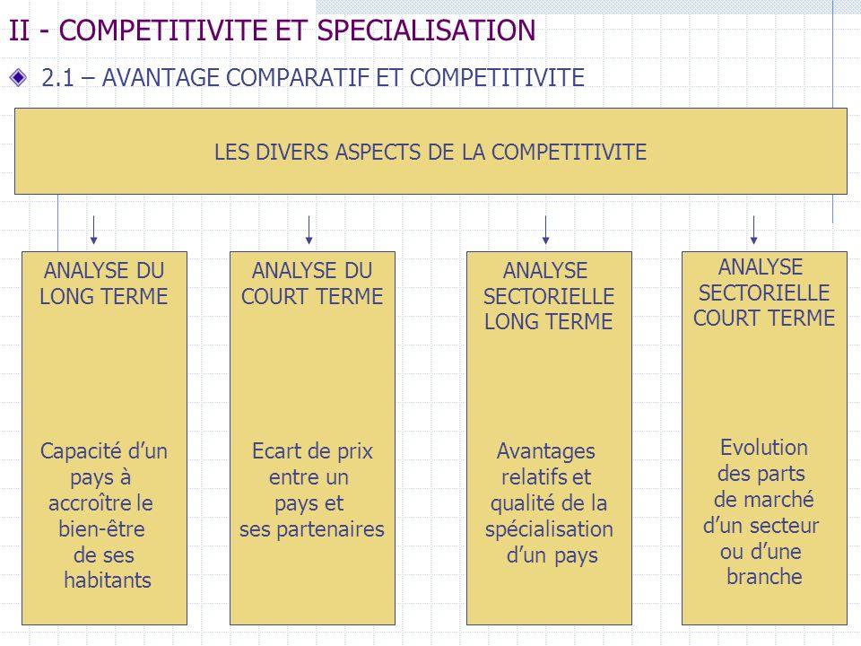 II - COMPETITIVITE ET SPECIALISATION 2.1 – AVANTAGE COMPARATIF ET COMPETITIVITE LES DIVERS ASPECTS DE LA COMPETITIVITE ANALYSE DU LONG TERME Capacité