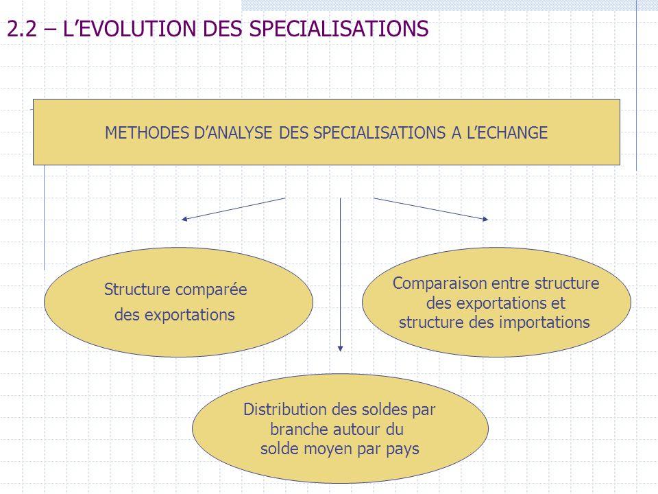2.2 – LEVOLUTION DES SPECIALISATIONS Structure comparée des exportations Comparaison entre structure des exportations et structure des importations Di