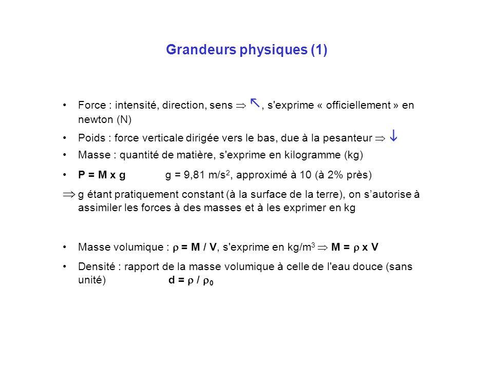 Grandeurs physiques (2) Pression : p = F / S, s exprime « officiellement » en pascal (Pa) F = p x S (matériel) Exemples : couteau de plongée, épine doursin, manomètre,… Pression atmosphérique : poids de la colonne dair par unité de surface Pression hydrostatique (relative) : poids de la colonne d eau par unité de surface p = P / S = M x g / S = x V x g / S = x g x h = 10000 x h (Pa) = 0,1 x h (bar) À 10m en eau de mer, p rel = 1,01 bar (1 + 1%) À 10m en eau douce, p rel = 0,98 bar (1 - 2%)