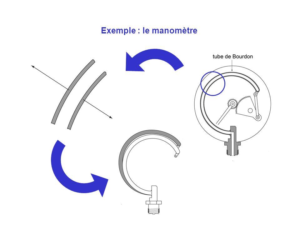 Fonctions de loreille : audition Vibration du milieu (onde de pression) sur le tympan Transmission à la fenêtre ovale via la chaîne marteau-enclume- étrier Vibration du liquide cochléaire transmise au cerveau via le nerf cochléaire Évacuation de londe de pression cochléaire dans loreille moyenne via la fenêtre ronde