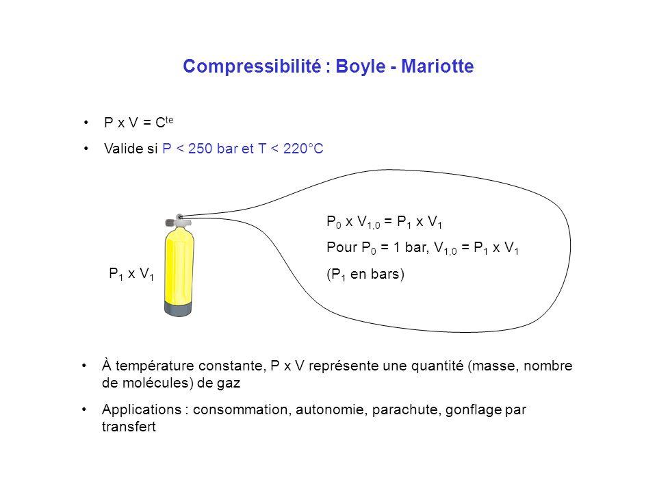 Compressibilité : Boyle - Mariotte (suite) P 1 x V 1 P 2 x V 2 Volume à P 0 = 1 bar : P 1 x V 1 + P 2 x V 2 Pour V = V 1 + V 2 : P x V = P 1 x V 1 + P 2 x V 2 P = (P 1 x V 1 + P 2 x V 2 ) / (V 1 + V 2 ) Applications : équilibrage de blocs