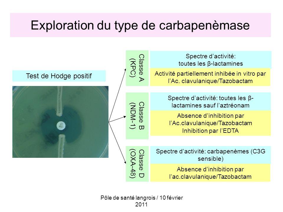 Pôle de santé langrois / 10 février 2011 Exploration du type de carbapenèmase Test de Hodge positif Spectre dactivité: toutes les β-lactamines Activit