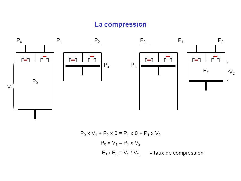 La compression P0P0 P1P1 P2P2 P0P0 P1P1 P2P2 P0P0 P1P1 P1P1 P2P2 P 0 x V 1 + P 2 x 0 = P 1 x 0 + P 1 x V 2 P 0 x V 1 = P 1 x V 2 P 1 / P 0 = V 1 / V 2