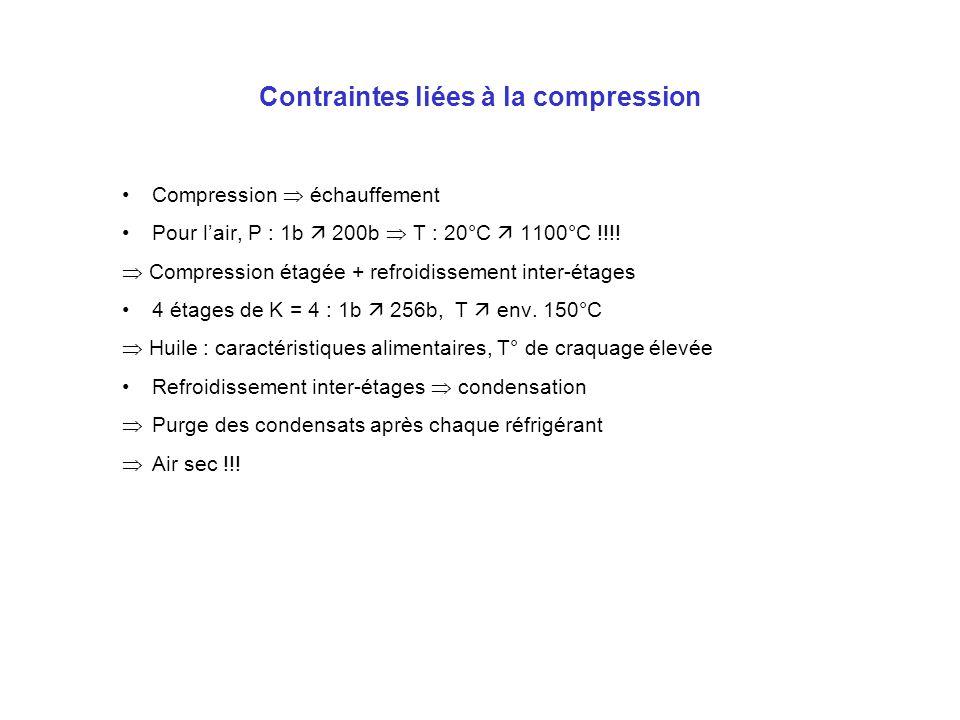 Contraintes liées à la compression Compression échauffement Pour lair, P : 1b 200b T : 20°C 1100°C !!!! Compression étagée + refroidissement inter-éta
